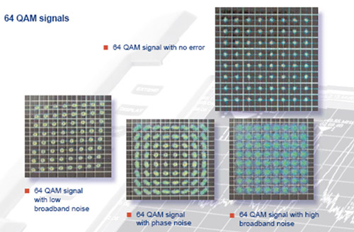 Figure 2: LTE can add broadband noise to CATV channels