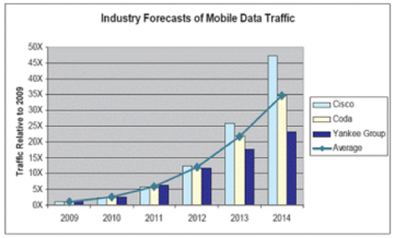 Mobile data requirements are exploding worldwide