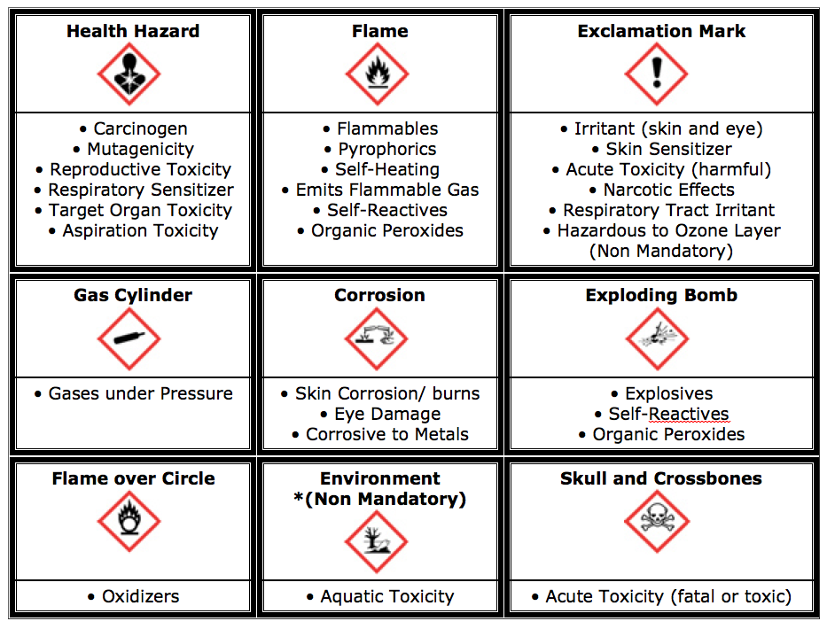 Six Steps To Understanding Osha Hazcom Ghs Compliance