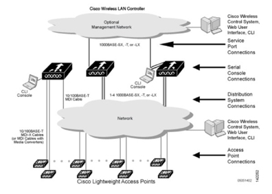 Typical complex Wireless LAN architecture by Cisco