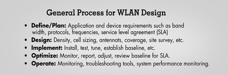 General Process for Wirless Local Area Network (WLAN) Design