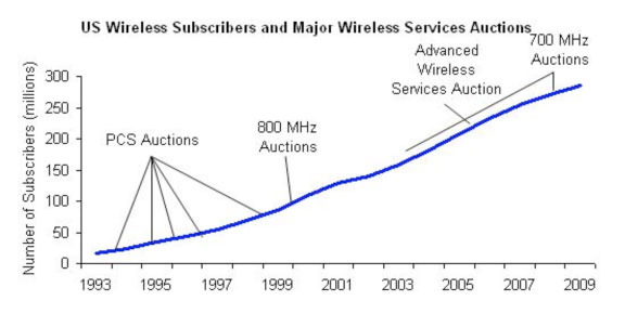 US Wireless Subscribers & Major Wireless Services Auctions