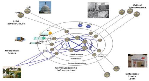 National Broadband Plan Concept