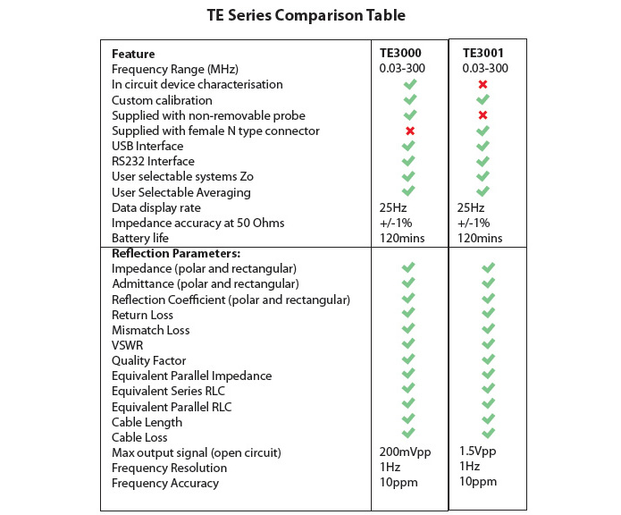 VECTOR RF IMPEDANCE ANALYZERS comparison chart