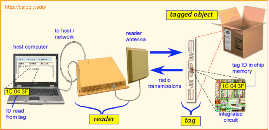 Configuration of a basic RFID system