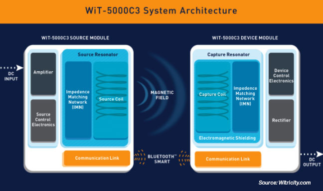 Typical WPT device Architecture