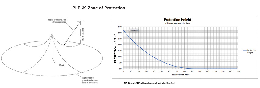 PLP 32 Zone Of Protection