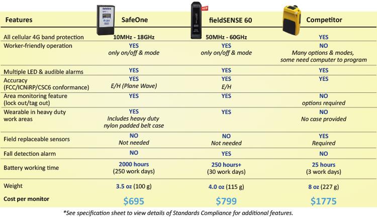SafeOne Chart